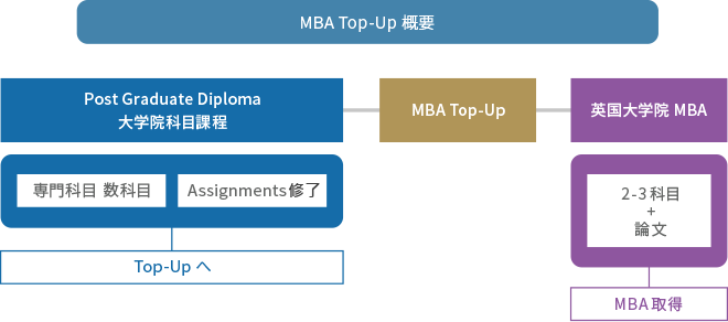MBA Top-Upの概要